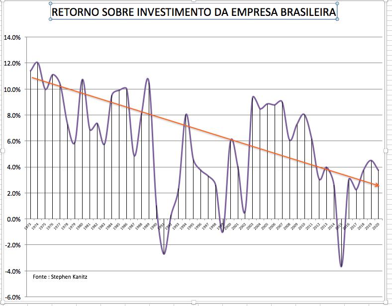 RETORNO SOBRE INVESTIMENTO DA EMPRESA BRASILEIRA